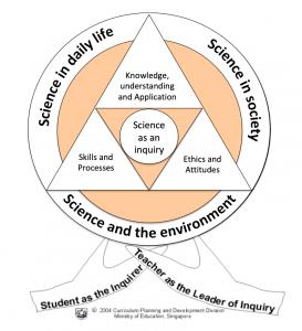 Habitat_Lower-secondary-tuition-moe-science-frameword